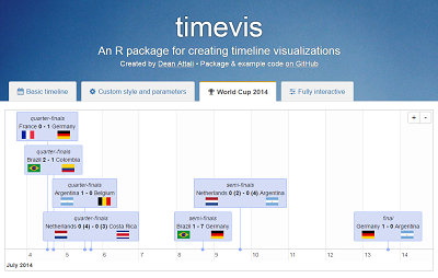 timevis - An R package for creating timeline visualizations